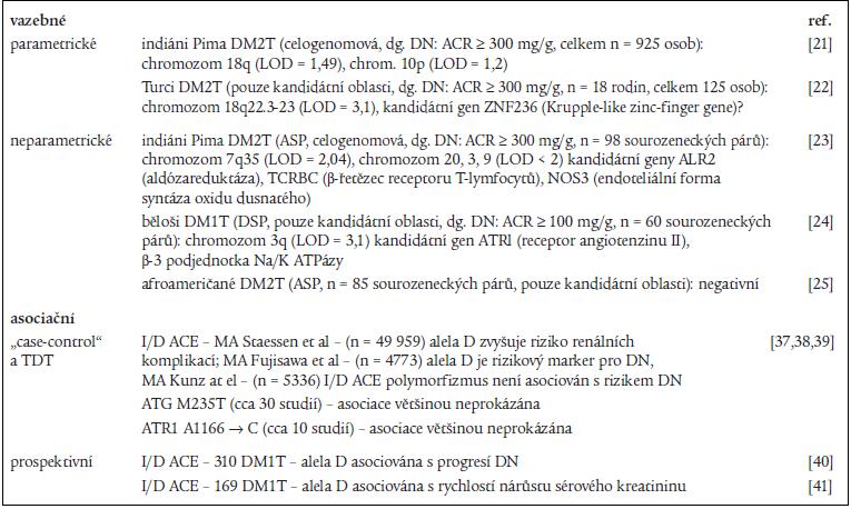 Genetické studie diabetické nefropatie (DN) u diabetu 1. a 2. typu.