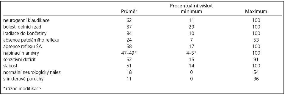 Klinické projevy LSS – souhrn podle 74 studií.