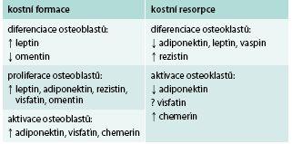 Vliv vybraných adipokinů na kostní obrat
