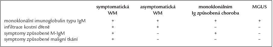 Klasifikace Waldenströmovy makroglobulinemie (WM) a příbuzných poruch.
