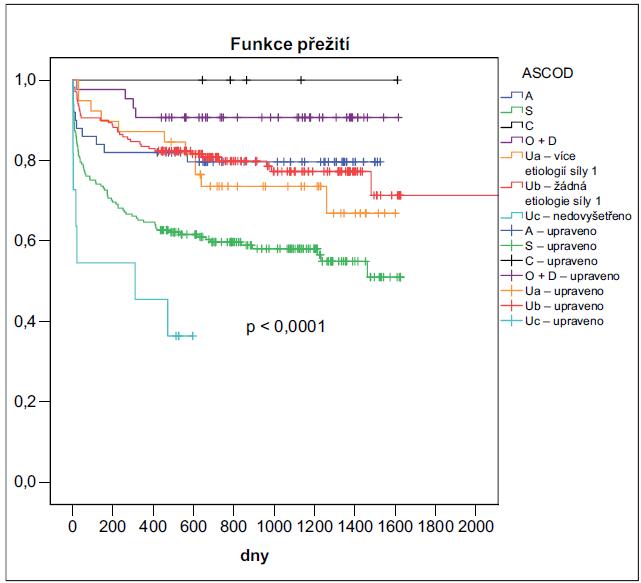 Kaplanův-Meierův odhad pravděpodobnosti přežití podskupin pacientů dle etiologie iktu klasifikovaného pomocí ASCOD.