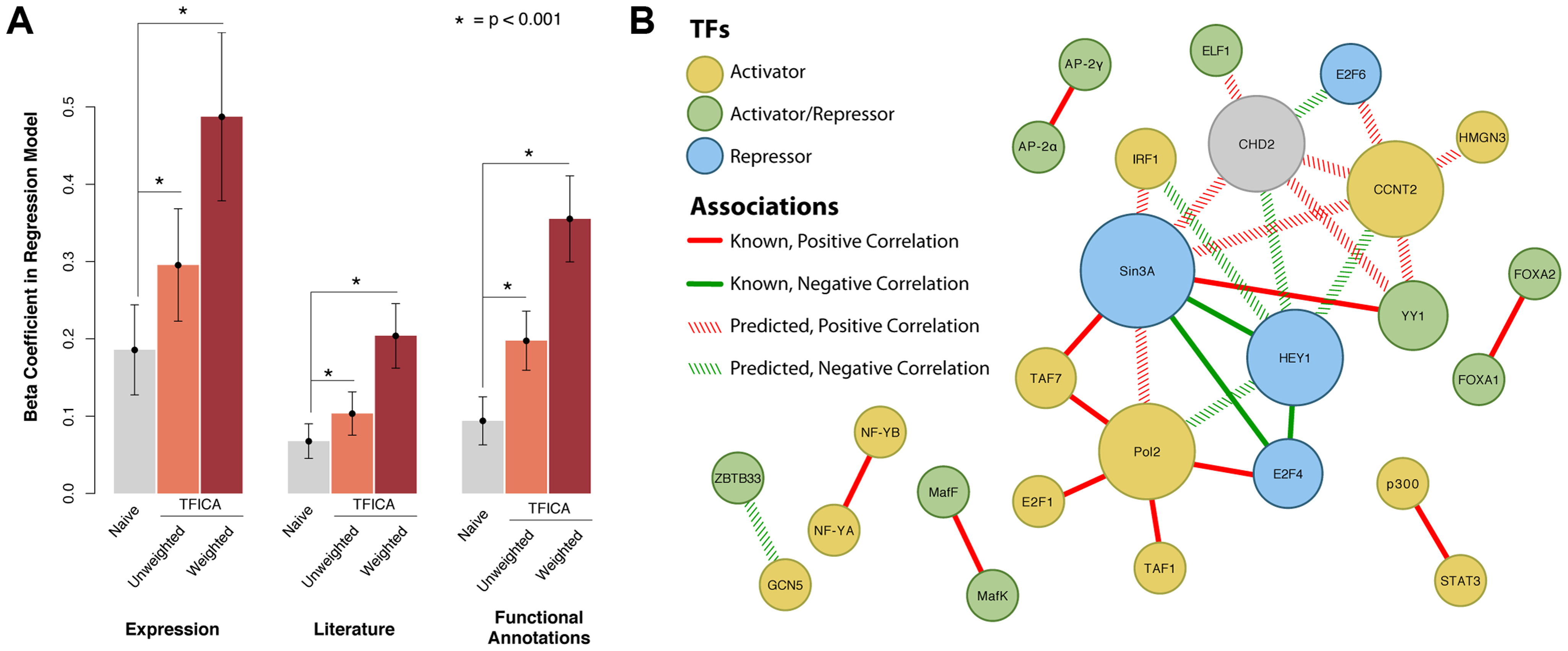 Predicting TF-TF interactions using shared modules as a measure of shared function.