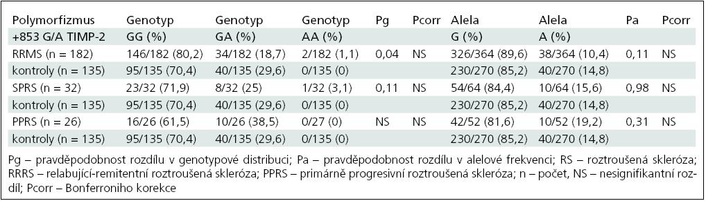 Srovnání genotypové distribuce a alelové frekvence TIMP-2 +853G/A polymorfizmu skupin RS a kontrol.