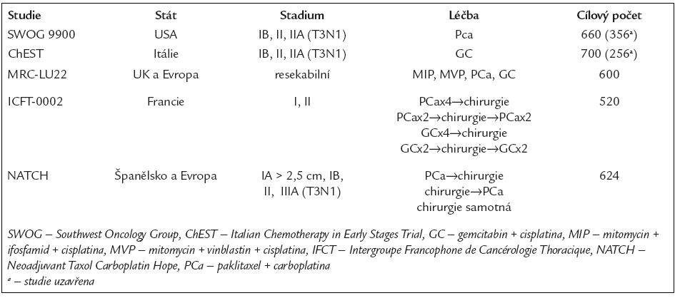 Probíhající nebo nedávno uzavřené studie neoadjuvantní chemoterapie (upraveno dle Solomona [46]).