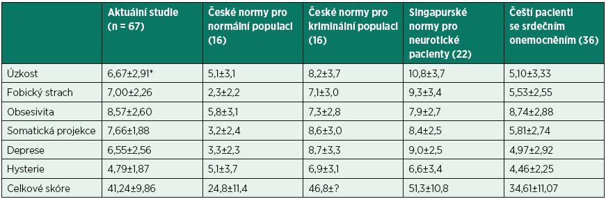 Náchylnost k neuroticismu – srovnání s českými normami a vybranými studiemi.