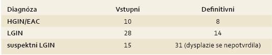 Porovnání vstupní a definitivní diagnózy.