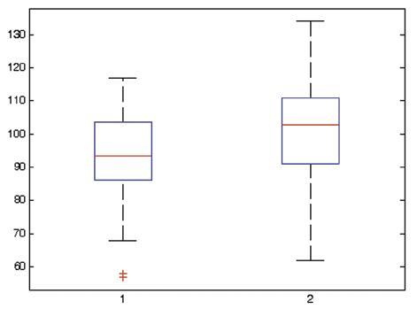 """Boxplot: kvalita života u skupiny s rekonstrukcí podle Rouxe a s J-pouchem Graph 1. Boxplot: Quality of life in group with Roux-en-Y and """"J-pouch"""" reconstruction"""