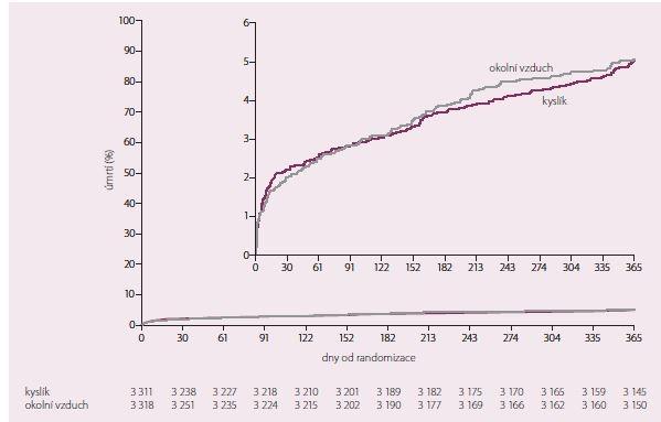 Kaplan-Meierovy křivky úmrtí z jakékoli příčiny (p = 0,61). Upraveno dle [15].