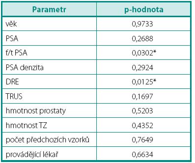 Prediktivní parametry záchytu karcinomu prostaty v saturační biopsii Table 4. Predictive parameters for prostate cancer detection in saturation prostate biopsy
