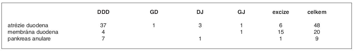 Typy operací u jednotlivých typů obstrukce duodena
