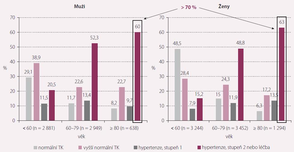 Prevalence hypertenze v závislosti na věku. TK – krevní tlak