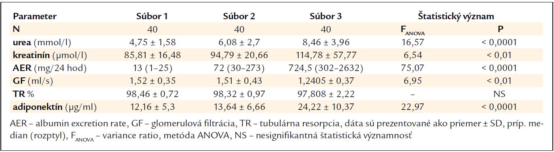 Vybrané renálne parametre u pacientov s DM 2. typu v skupinách podľa albuminúrie.
