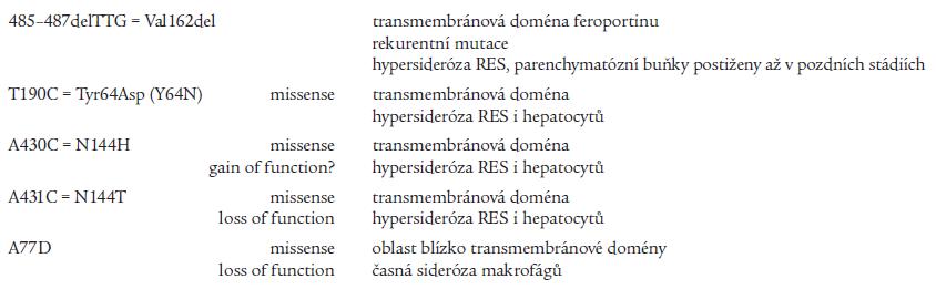 Mutace feroportinového genu (SLC11A3 gen).