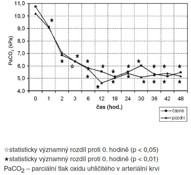 Srovnání průběhu PaCO<sub>2</sub> skupin časné/pozdní HFOV