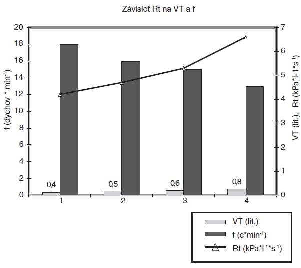 Znázornenie závislosti odporu originálnej (tenkej) ET kanyly (Rt) dodávanej v sete pre TLT podľa Fantoniho pri aplikácii bežných dychových objemov (VT) a dychových frekvencií (f)