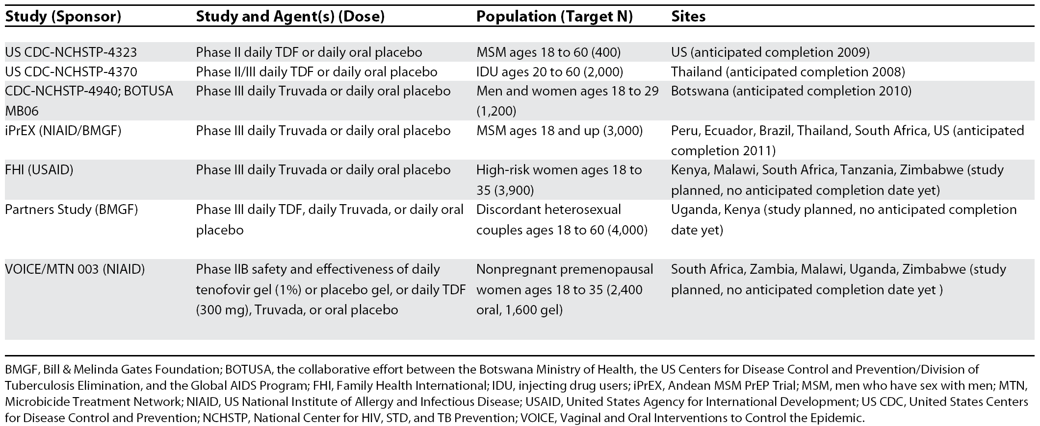 Current and Proposed Pre-Exposure Prophylaxis Trials, October 2007