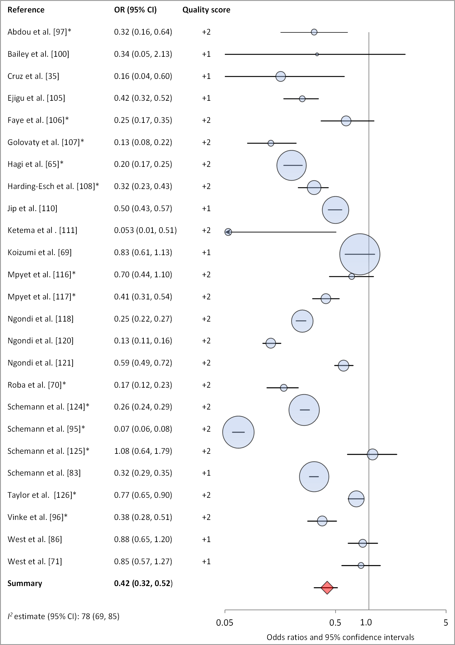 Meta-analysis examining the association of clean face with TF/TI.