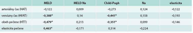 Spearmannov korelačný koeficient medzi sledovanými prognostickými parametrami cirhózy pečene