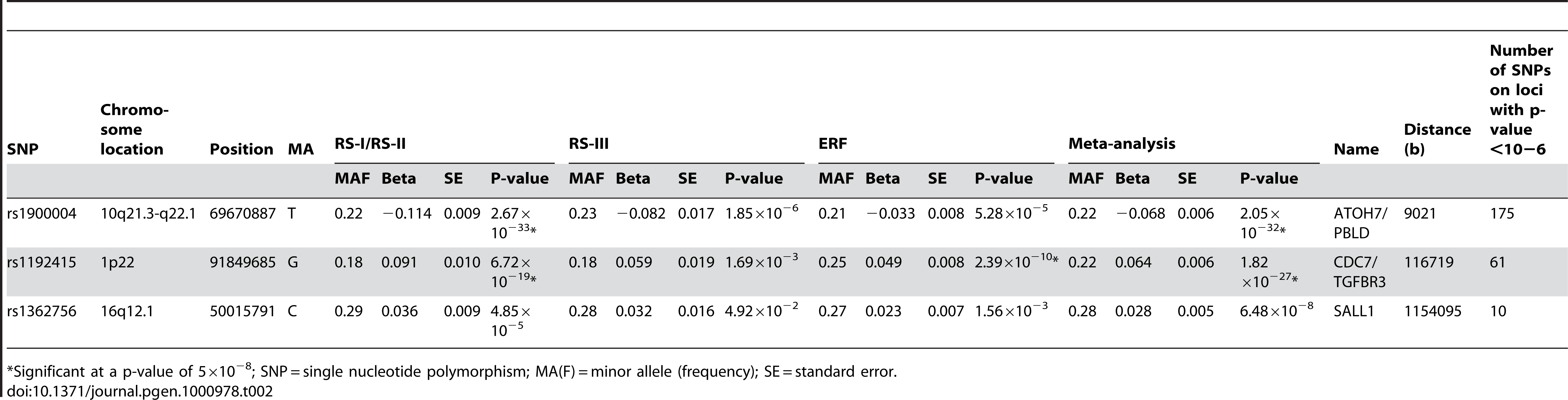 Results of top SNPs of all associated loci with p-value <10<sup>−6</sup> on disc area in the meta-analysis for each individual cohort and the meta-analysis itself (results are presented as the effects per minor allele).