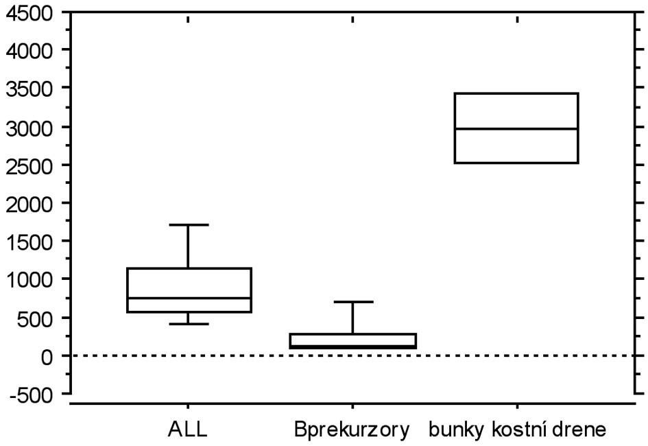 a. Graf znázorňuje expresi TIMP1 přepočítanou podle dostupných dat z expresních profilů (reference zmíněny v textu).