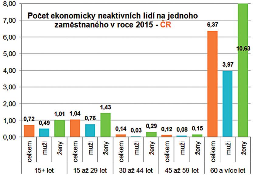 """Počet ekonomicky neaktivních obyvatel na jednoho pracujícího Zdroj: Česká statistický úřad (<a href=""""http://www.cszo.cz"""">www.cszo.cz</a>)"""