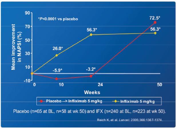 Procento zlepšení v NAPSI skóre v 50. týdnu a hodnocení účinnosti infliximabu v léčbě psoriázy nehtů
