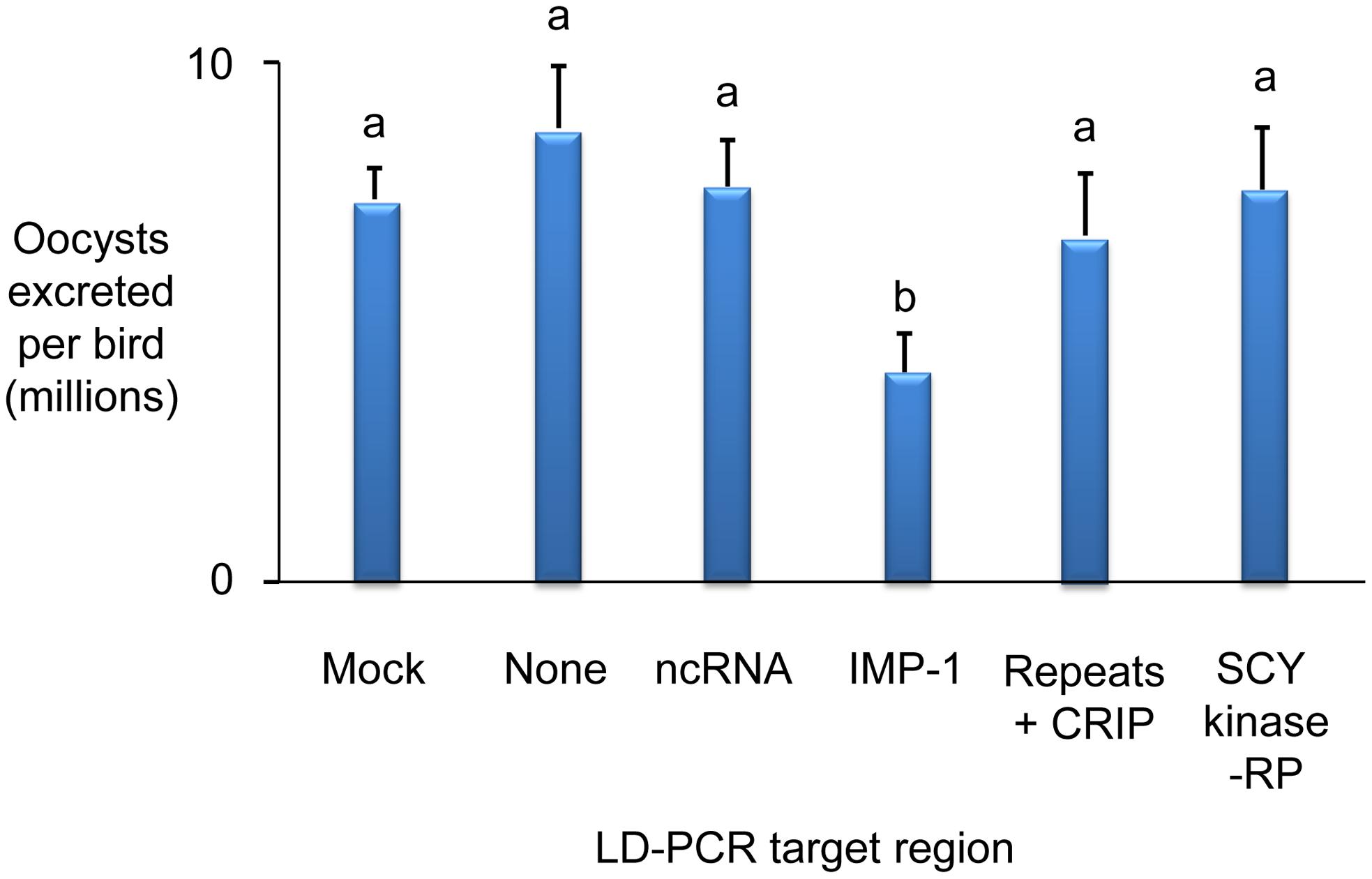 Immunising ability of individual genes identified within immune mapped locus 5.