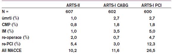 12měsíční sledování, výskyt kardiovaskulárních příhod ve studii ARTS I+II.