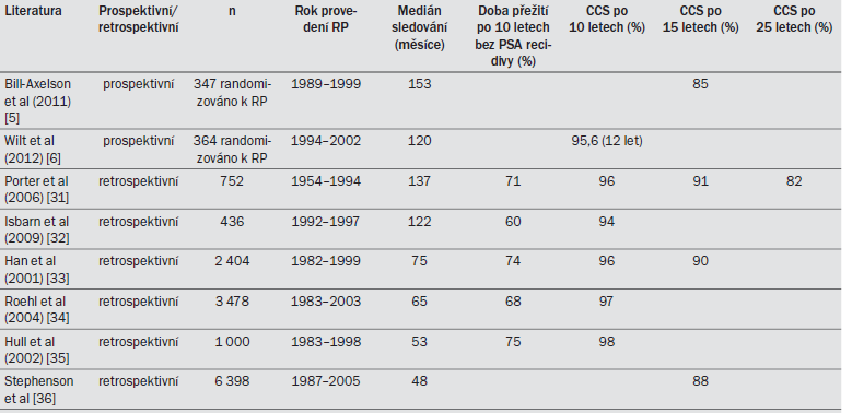 Tab. 9.1. Onkologické výsledky radikální prostatektomie při léčbě KP ohraničeného na orgán.