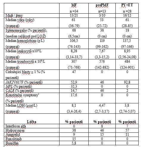 Klinický a laboratorní fenotyp pacientů s MF, prePMF, PV a ET v době analýzy.