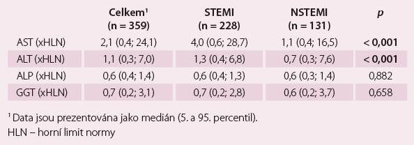 Distribuce abnormalit jaterních testů v závislosti na typu infarktu myokardu.