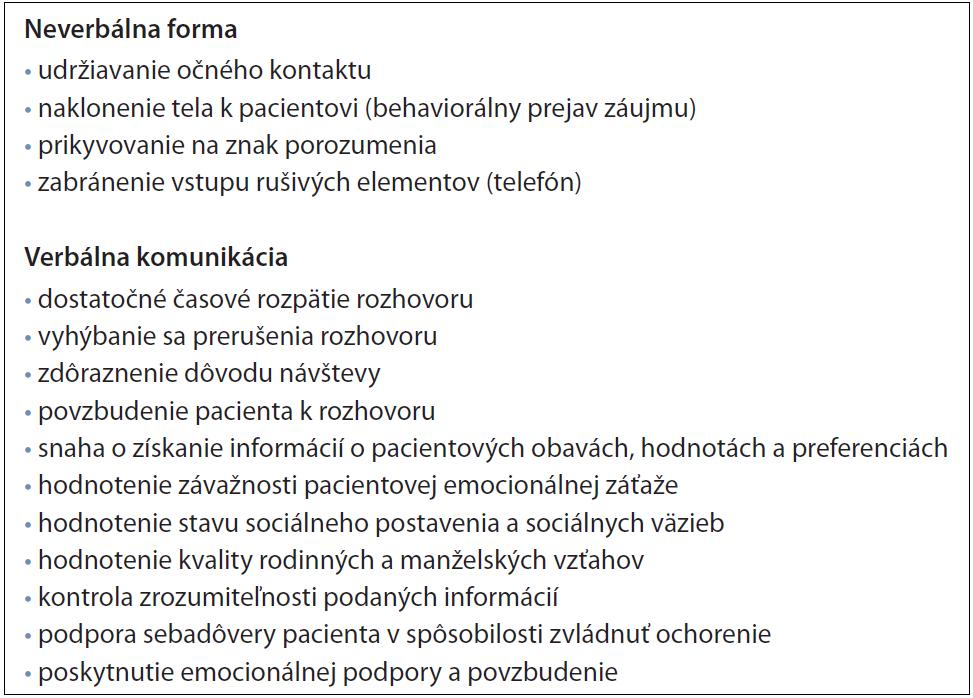 Zásady behaviorálneho prístupu v komunikácii s onkologickým pacientom [6].