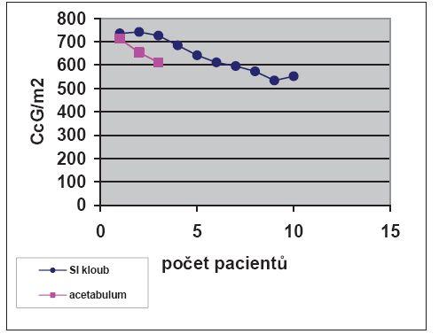 Perioperační RTG záření na C rameni (cGy.cm<sup>2</sup>)