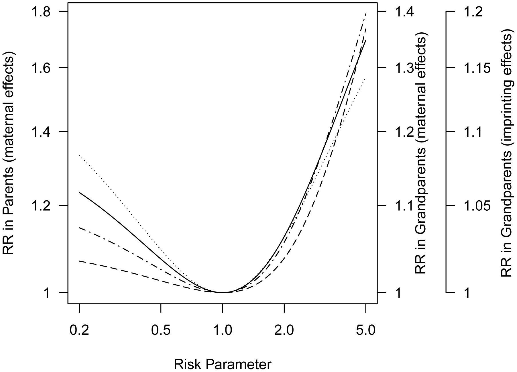 Progenitors relative risk (mothers versus fathers or maternal grandmothers versus paternal grandmothers) as a function of maternally mediated relative risk () under a log-additive risk model (), or the imprinting relative risk, <i>I</i>, for allele frequency 0.2 for a locus for which only a specific parental copy is expressed.