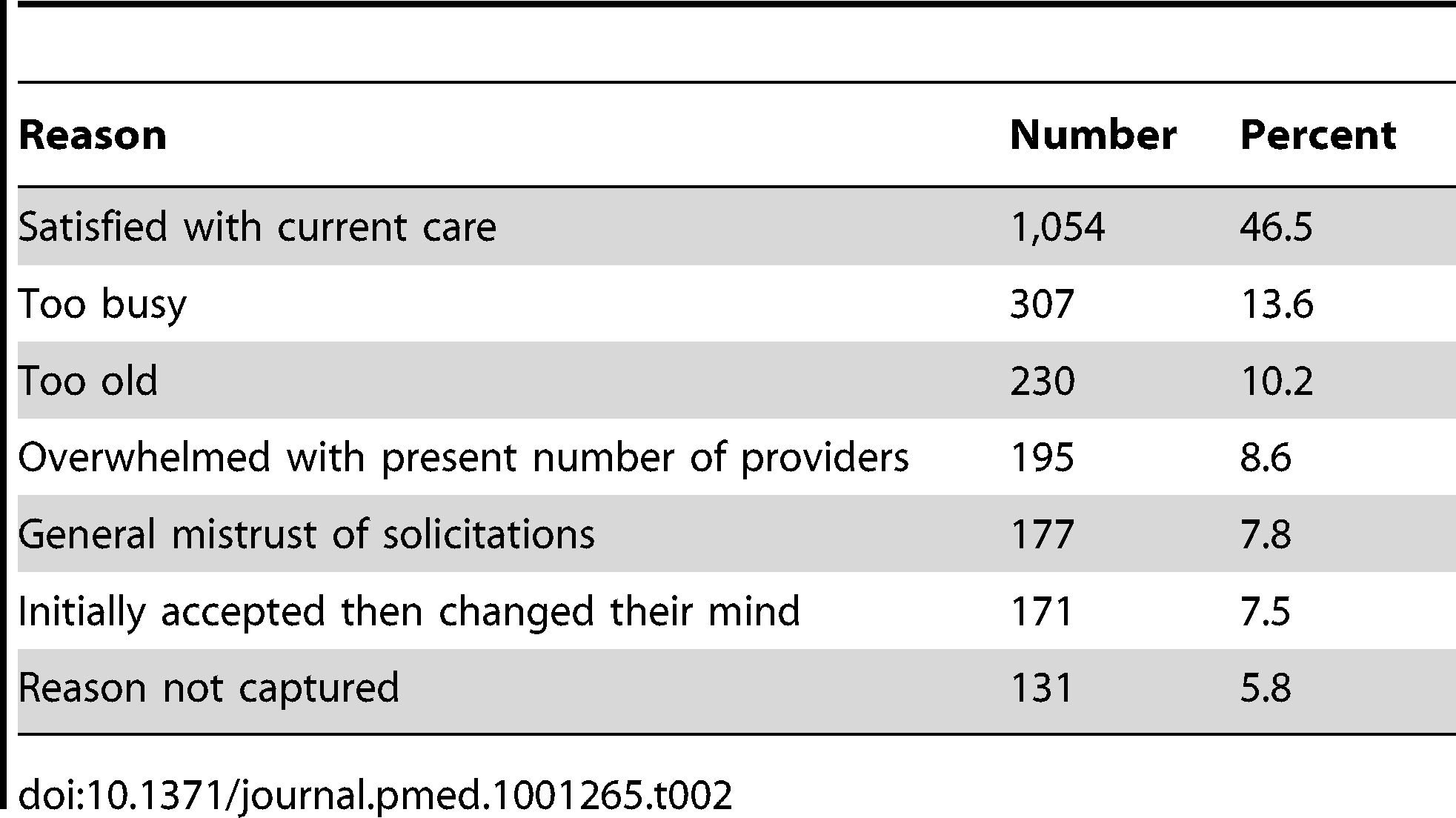 Reasons eligible individuals declined study participation, <i>n</i> = 2,265.