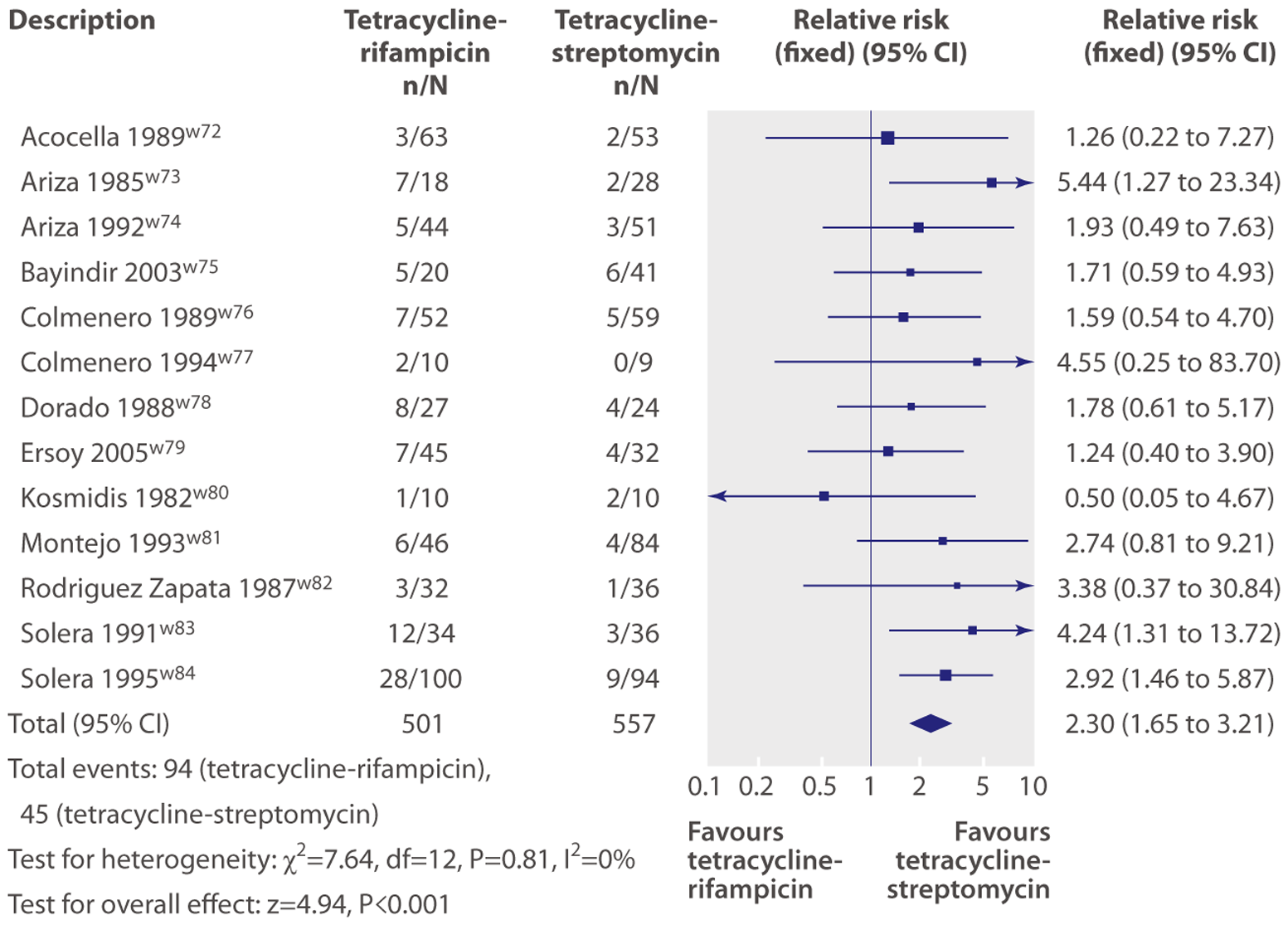 Example Figure: Overall failure (defined as failure of assigned regimen or relapse) with tetracycline-rifampicin versus tetracycline-streptomycin.