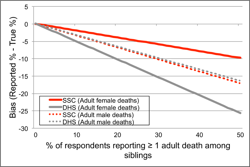 Effects of the SSC on bias in the proportion of respondents who report having had at least one death among their adult siblings.