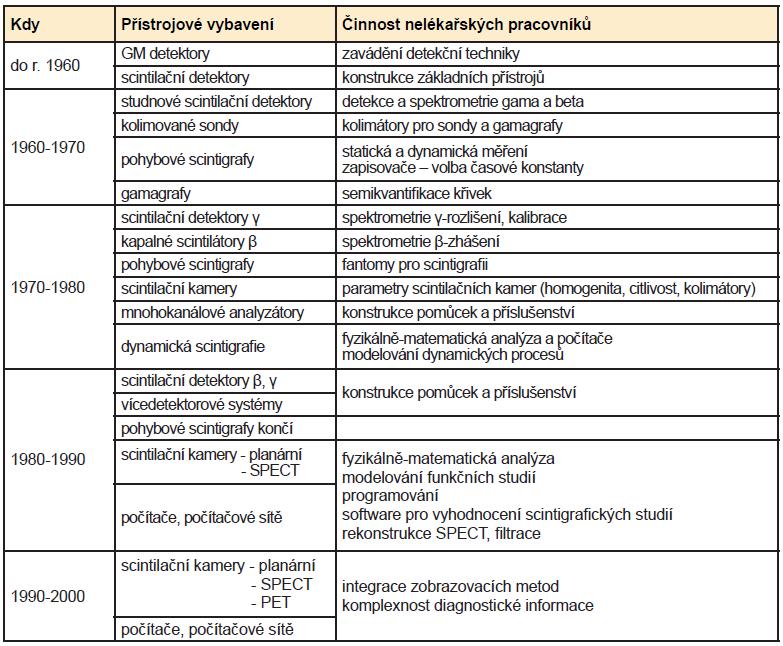 Chronologický přehled přístrojového vybavení a činnost nelékařských pracovníků (fyzik, elektronik) na NM v jednotlivých letech (převzato z práce RNDr. V. Ullmanna)