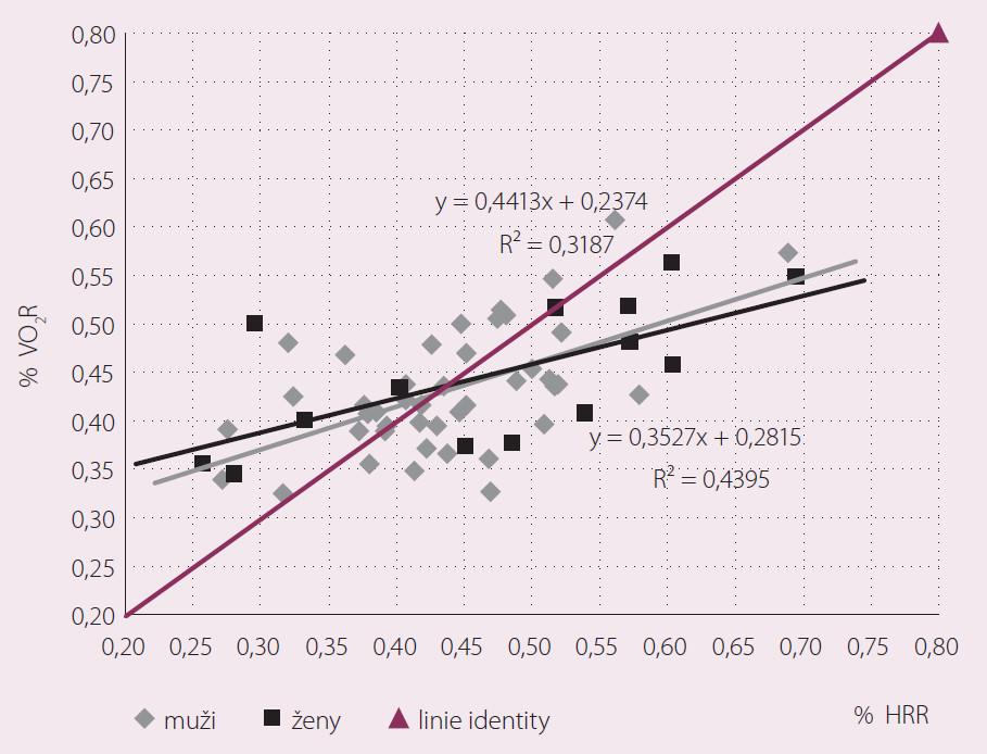 Vztah % VO<sub>2</sub>R a % HRR na úrovni VT1 u kardiologicky nemocných mužů a žen před zahájením kardiovaskulární rehabilitace.