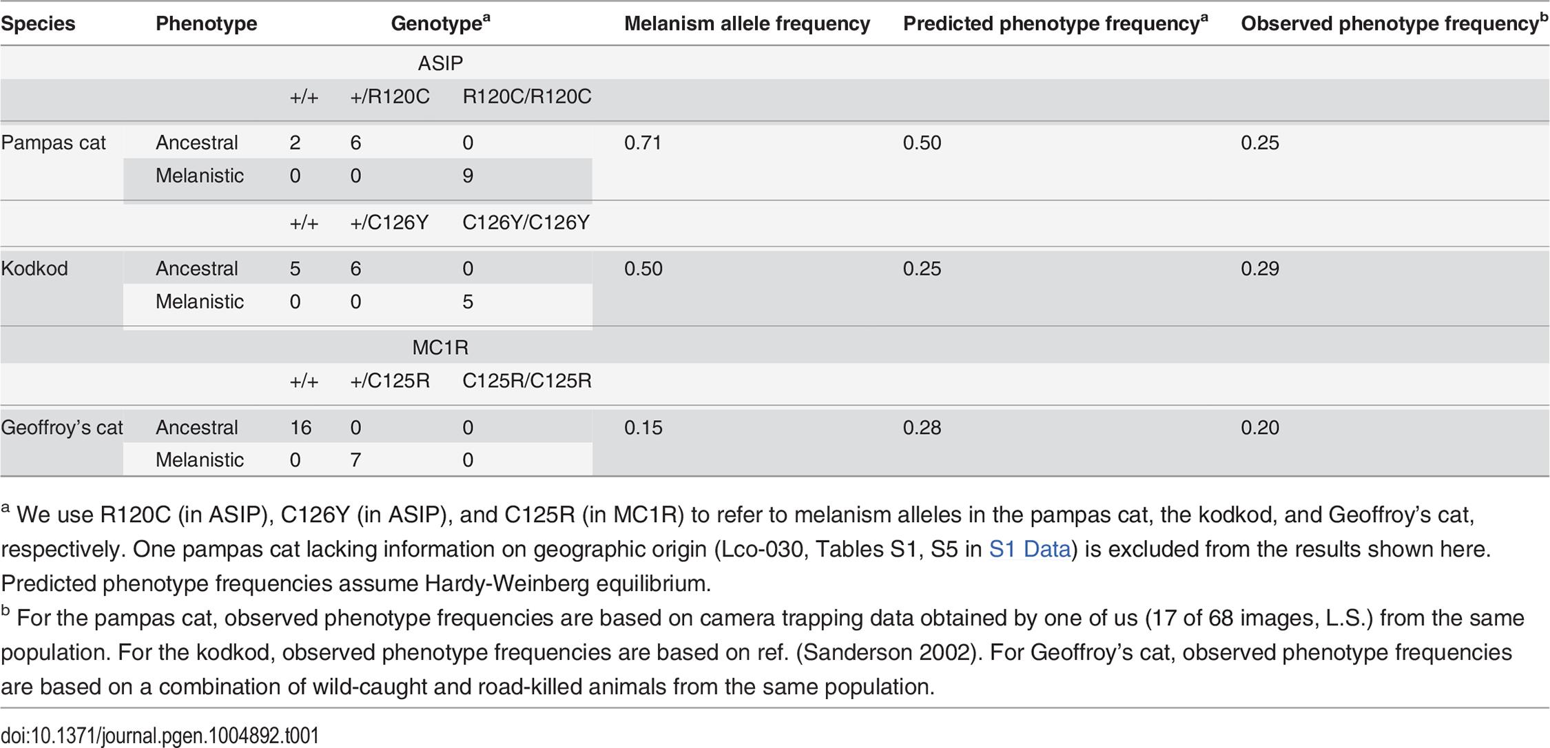 Genotype, allele, and phenotype frequencies for melanism variants.