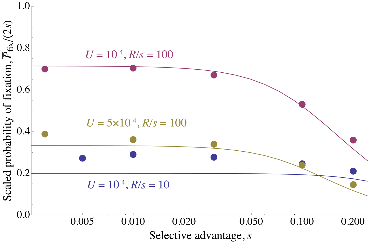 Reduction in fixation probability only depends on baseline density of sweeps.