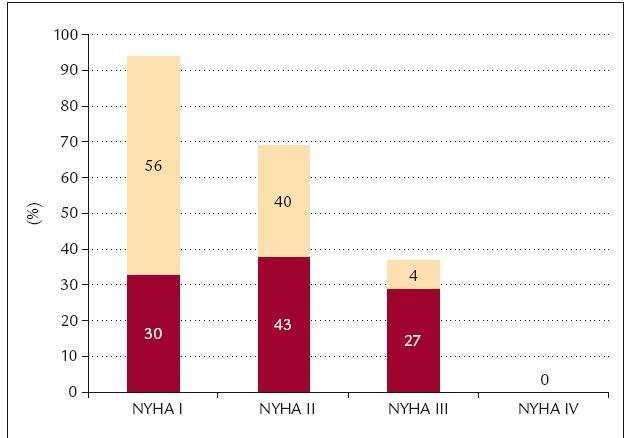 Změna klasifi kace NYHA u cvičící skupiny.