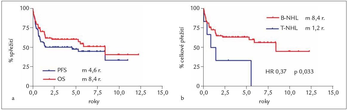 Pravděpodobnost přežití bez progrese (PFS) a celkového přežití (OS) u celé skupiny nemocných (a) a srovnání OS u B-NHL a T-NHL (b).