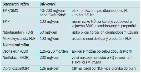 Přehled antimikrobiálních režimů k prevenci akutní IMC u žen [74].