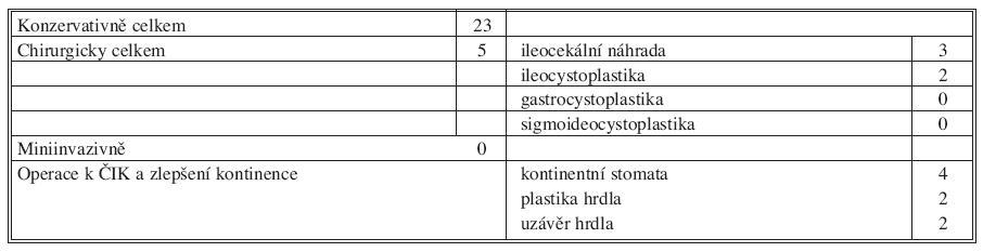 I. období, 1989–1995 (28 pacientů) Tab. 1. Period I, 1989–1995 (28 patients)