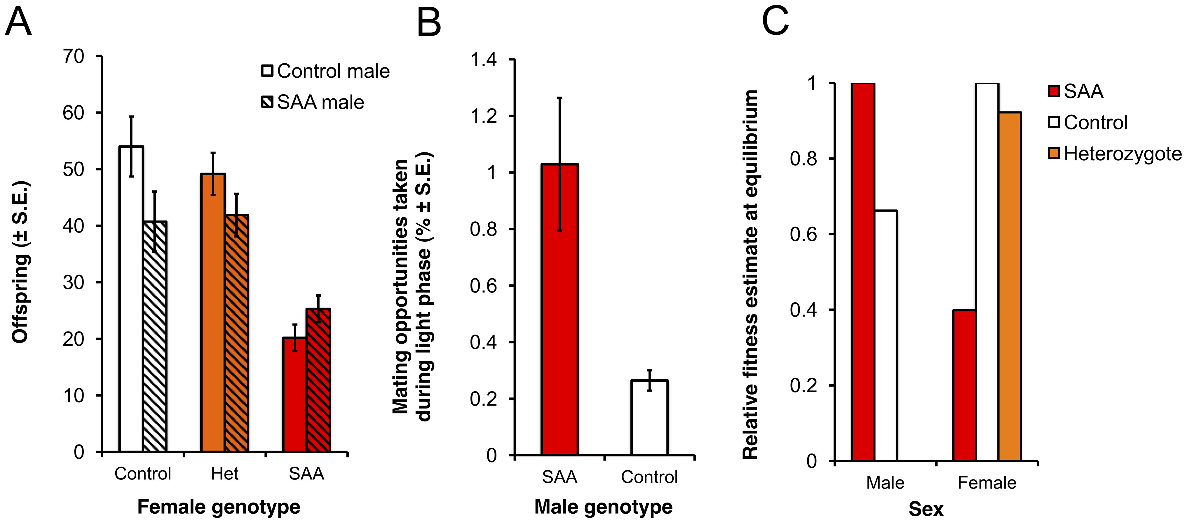 Reproductive success of male and female genotypes.