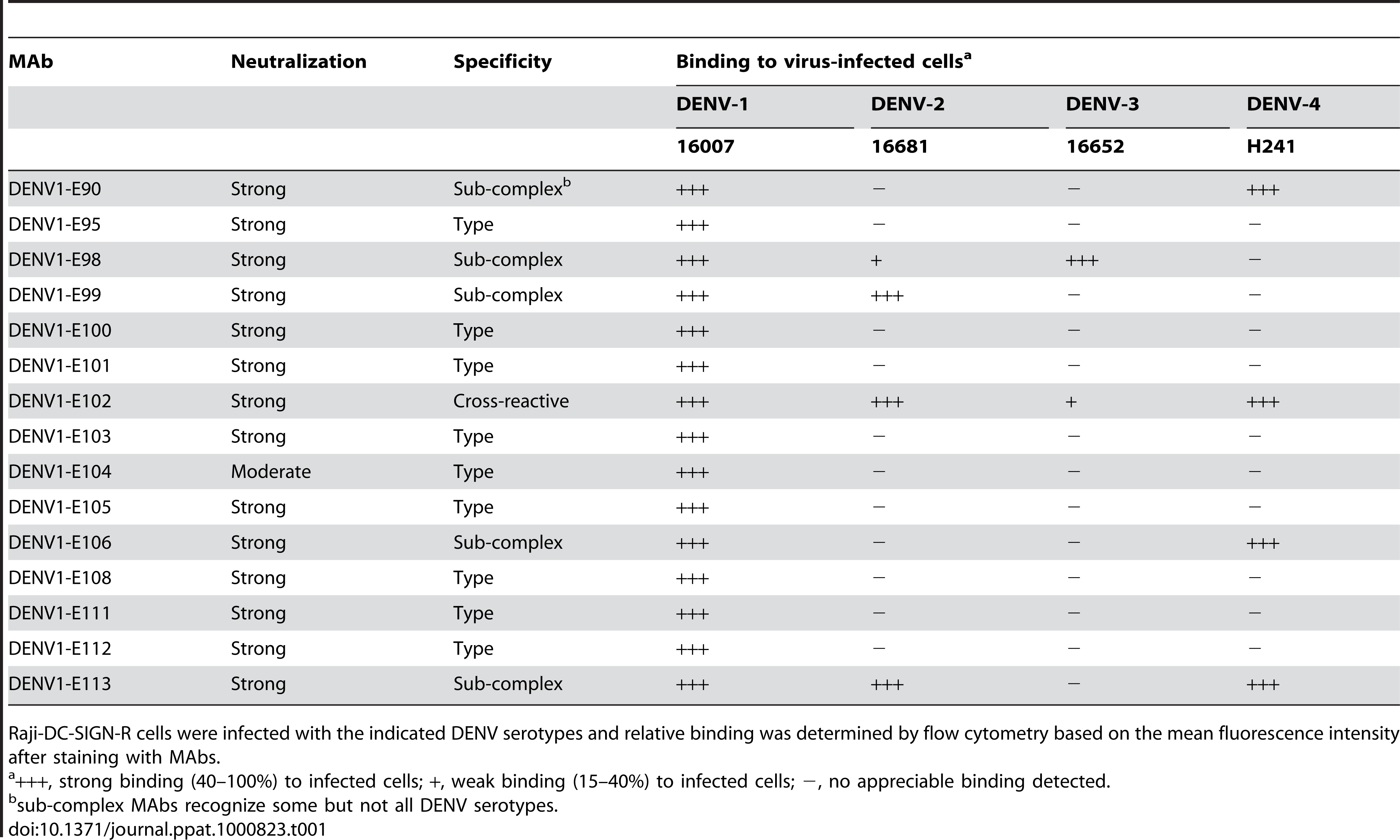 Binding of MAbs to cells infected with other DENV serotypes.