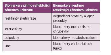 Dělení biomarkerů reflektujících zánětlivou aktivitu (36).