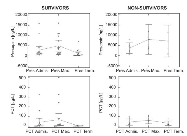 Fig. 1. Presepsin and PCT concentrations measured for the group of survivors and group of non-survivors from the 1<sup>st</sup>day after admission or development of sepsis to the date when monitoring of the septic condition was terminated. Comparison of maximum values and values in the end of monitoring: Survivors – presepsin (P= <0,0001), PCT (P= <0,0001); Non-survivors – presepsin (P= 0,125), PCT (P= 0,125)