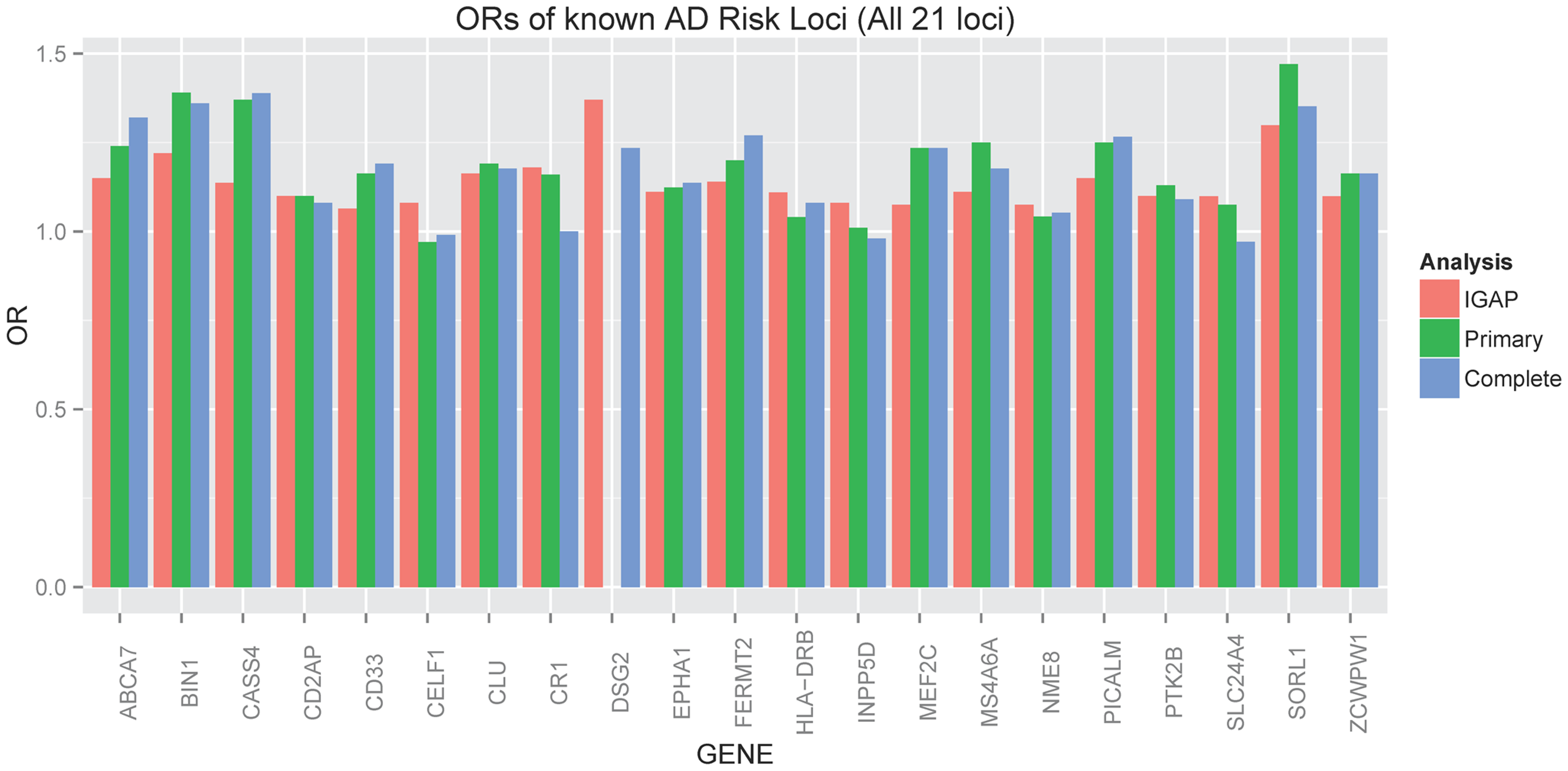 Barplot of OR for known AD risk loci (all 21 loci).